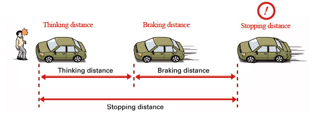 stopping distance When discussing the term braking distance it is typically more interesting to discuss the term stopping distance which also includes the reaction time this calculation will calculate both the braking distance and the stopping distance.